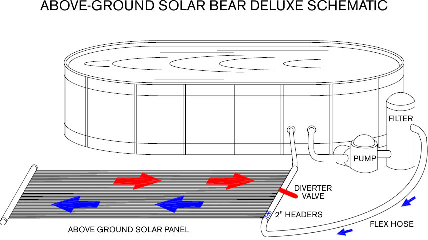 above ground pool installation diagram  above  free engine
